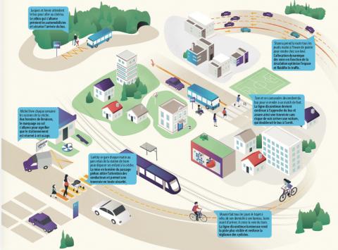 Flowell répond à différents usages dans la ville pour mieux partager et sécuriser l'espace public.