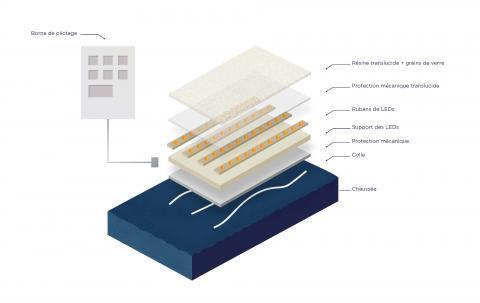 Les dalles Flowell sont composées de LEDs encapsulées dans un substrat multicouche.